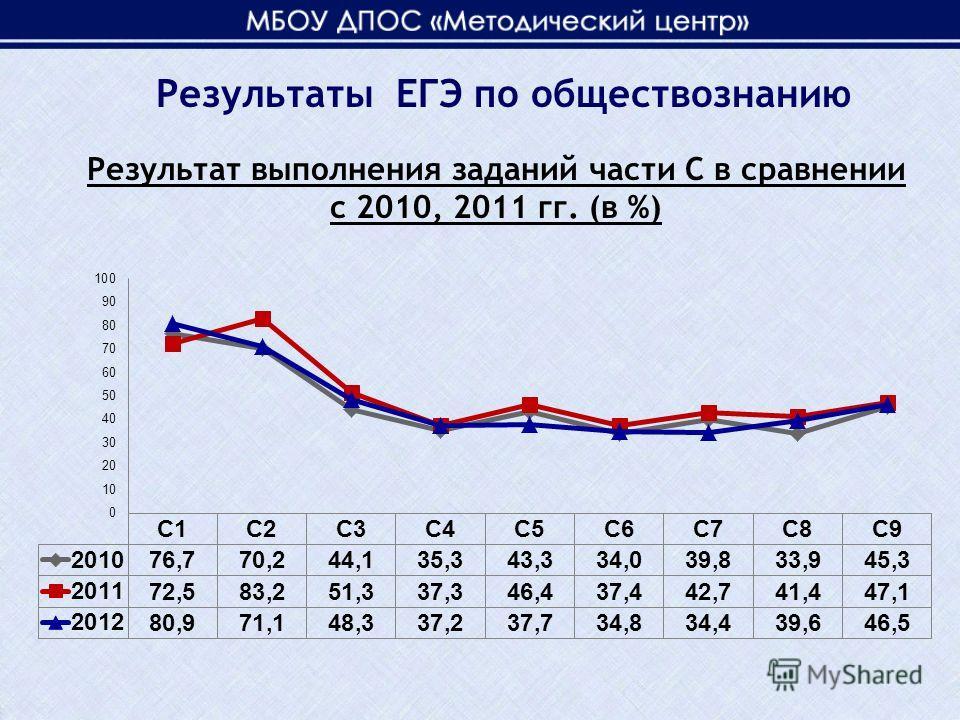 Результат выполнения заданий части С в сравнении с 2010, 2011 гг. (в %) Результаты ЕГЭ по обществознанию