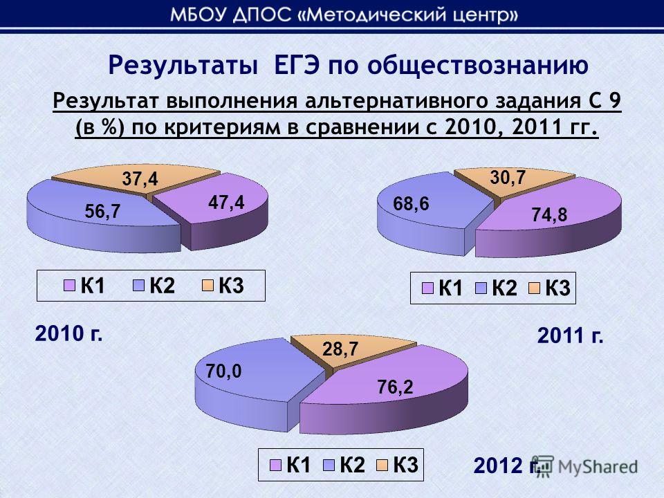 Результат выполнения альтернативного задания С 9 (в %) по критериям в сравнении с 2010, 2011 гг. 2010 г. 2011 г. Результаты ЕГЭ по обществознанию