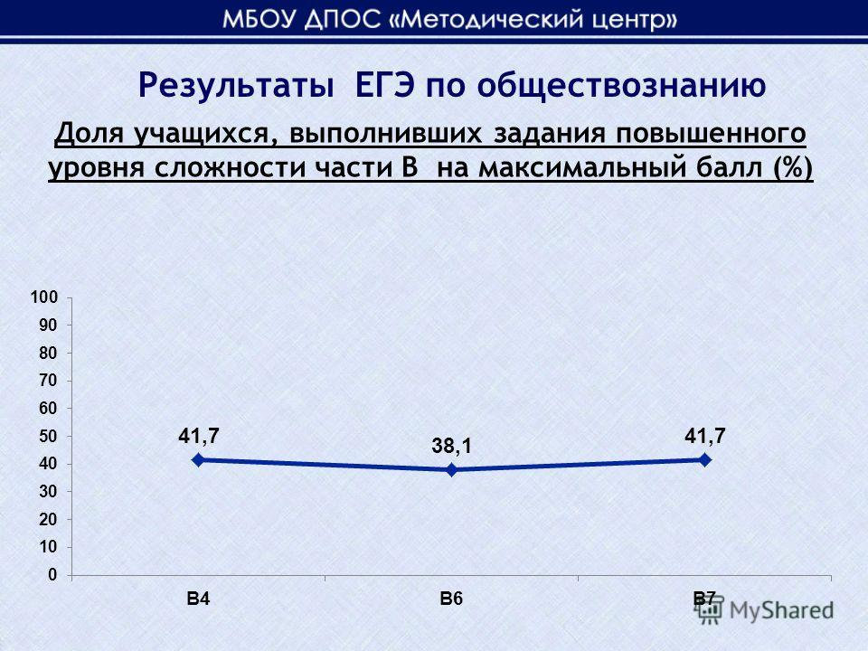 Доля учащихся, выполнивших задания повышенного уровня сложности части В на максимальный балл (%) Результаты ЕГЭ по обществознанию