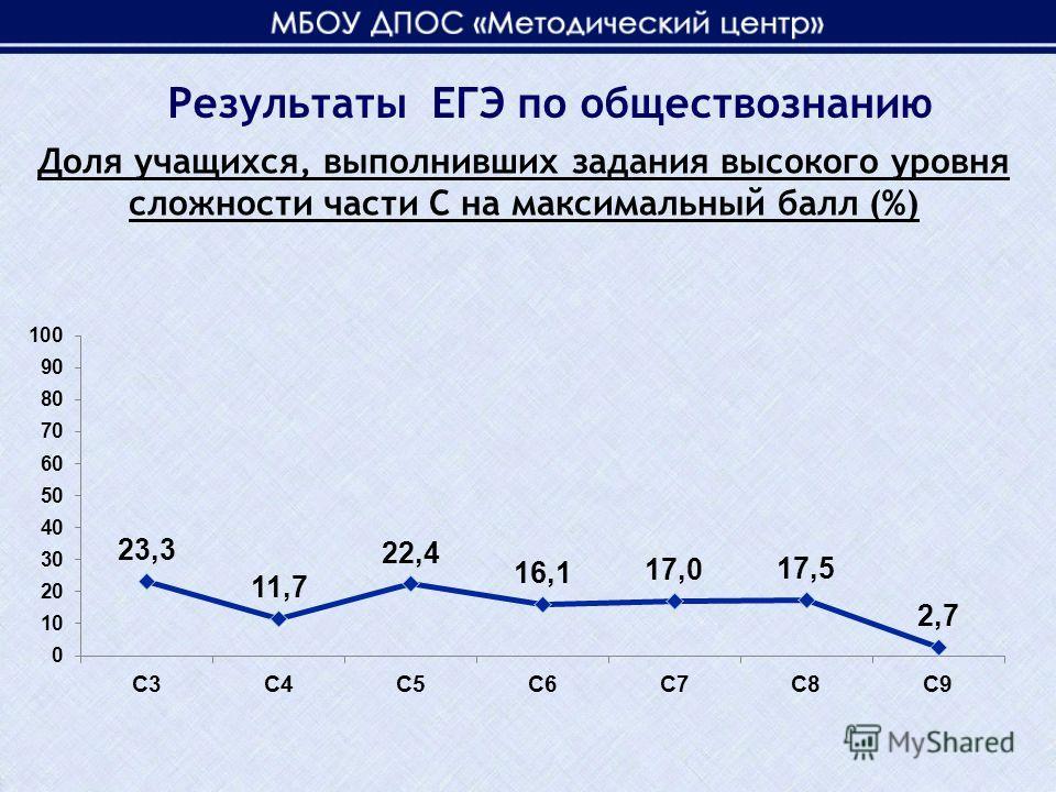 Доля учащихся, выполнивших задания высокого уровня сложности части С на максимальный балл (%) Результаты ЕГЭ по обществознанию