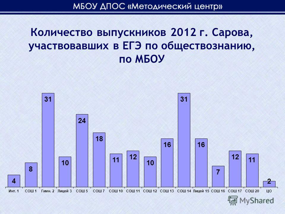 Количество выпускников 2012 г. Сарова, участвовавших в ЕГЭ по обществознанию, по МБОУ