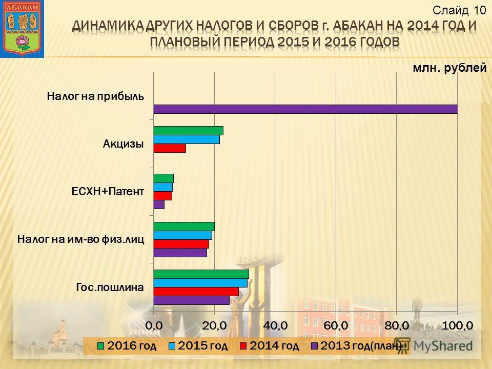 млн. рублей Слайд 10