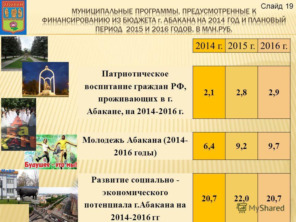 2014 г.2015 г.2016 г. Патриотическое воспитание граждан РФ, проживающих в г. Абакане, на 2014-2016 г. 2,12,82,9 Молодежь Абакана (2014- 2016 годы) 6,49,29,7 Развитие социально - экономического потенциала г.Абакана на 2014-2016 гг 20,722,020,7 Слайд 1