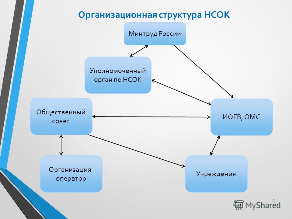 6 Организационная структура НСОК Минтруд России Уполномоченный орган по НСОК ИОГВ, ОМС Общественный совет Учреждения Организация- оператор