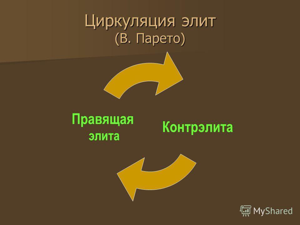 Циркуляция элит (В. Парето) Контрэлита Правящая элита