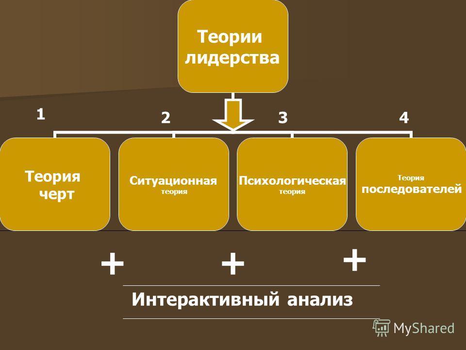 1 234 ++ + Интерактивный анализ