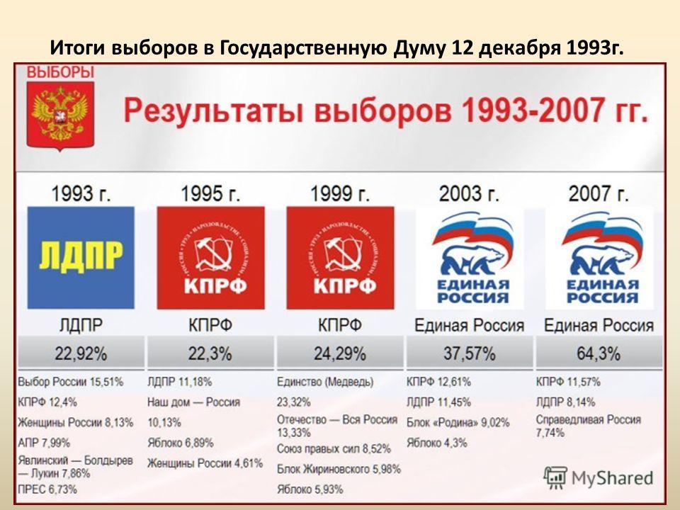 Итоги выборов в Государственную Думу 12 декабря 1993г.