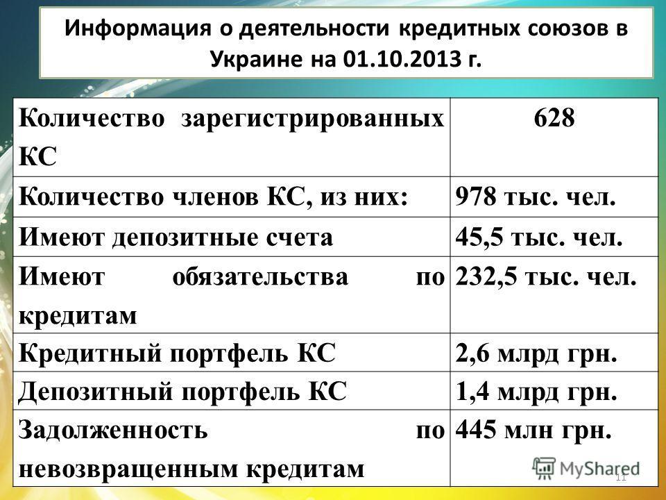 Информация о деятельности кредитных союзов в Украине на 01.10.2013 г. Количество зарегистрированных КС 628 Количество членов КС, из них:978 тыс. чел. Имеют депозитные счета45,5 тыс. чел. Имеют обязательства по кредитам 232,5 тыс. чел. Кредитный портф