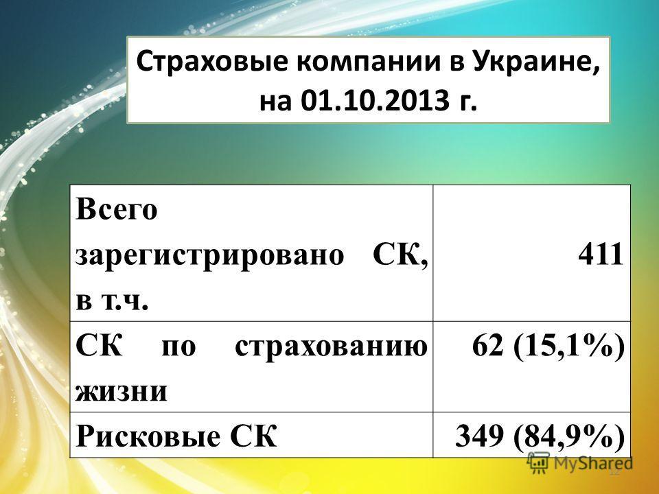 Страховые компании в Украине, на 01.10.2013 г. Всего зарегистрировано СК, в т.ч. 411 СК по страхованию жизни 62 (15,1%) Рисковые СК349 (84,9%) 12