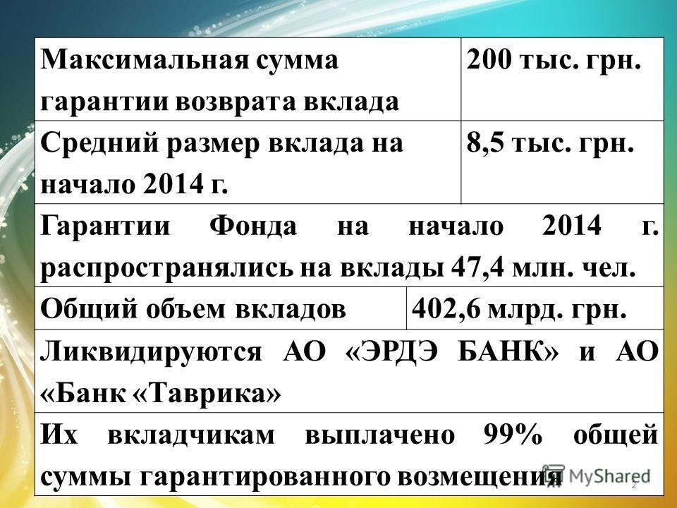 Максимальная сумма гарантии возврата вклада 200 тыс. грн. Средний размер вклада на начало 2014 г. 8,5 тыс. грн. Гарантии Фонда на начало 2014 г. распространялись на вклады 47,4 млн. чел. Общий объем вкладов402,6 млрд. грн. Ликвидируются АО «ЭРДЭ БАНК