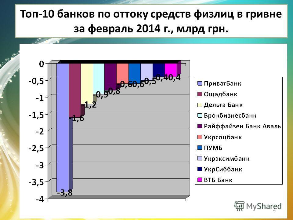 Топ-10 банков по оттоку средств физлиц в гривне за февраль 2014 г., млрд грн. 4