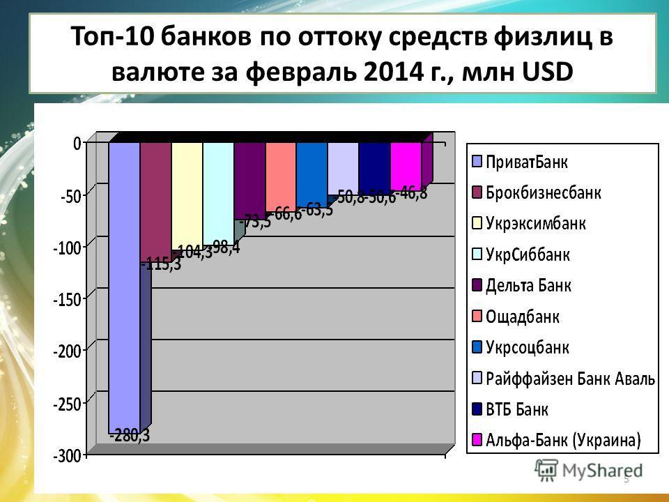 Топ-10 банков по оттоку средств физлиц в валюте за февраль 2014 г., млн USD 5