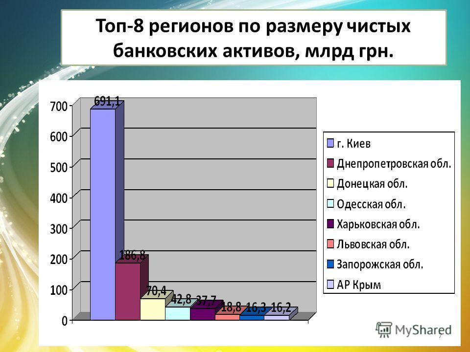 Топ-8 регионов по размеру чистых банковских активов, млрд грн. 7