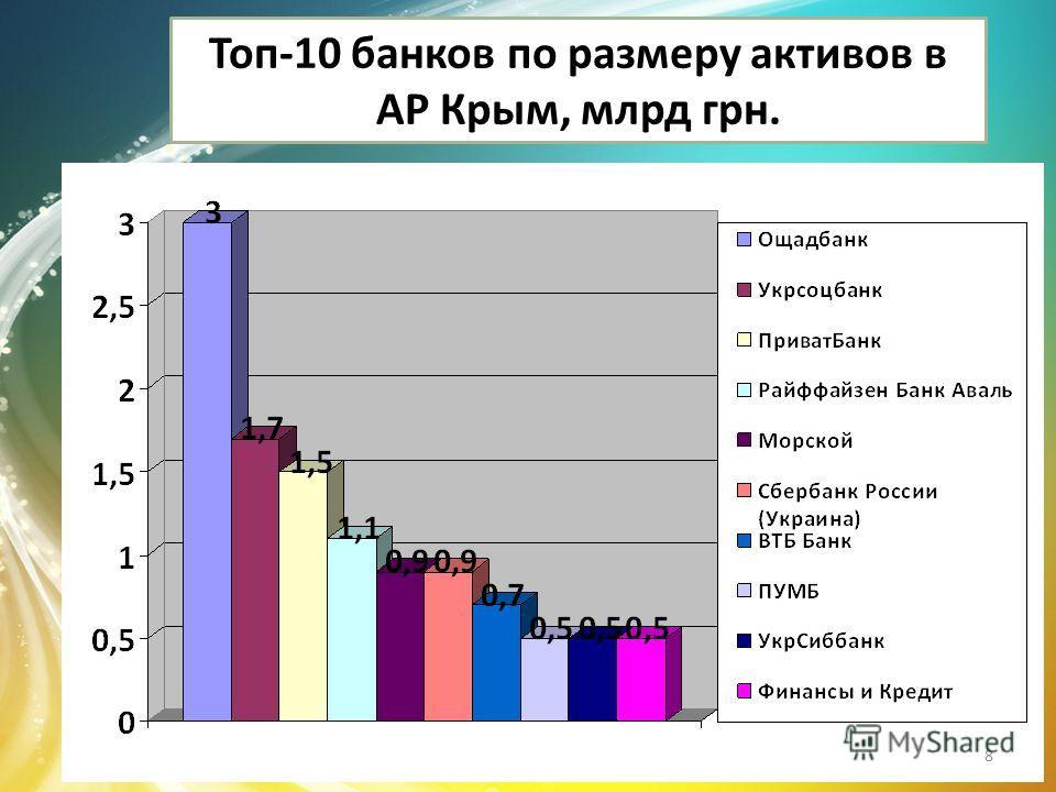 Топ-10 банков по размеру активов в АР Крым, млрд грн. 8