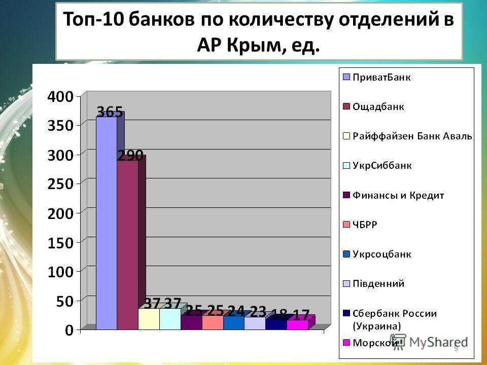 Топ-10 банков по количеству отделений в АР Крым, ед. 9