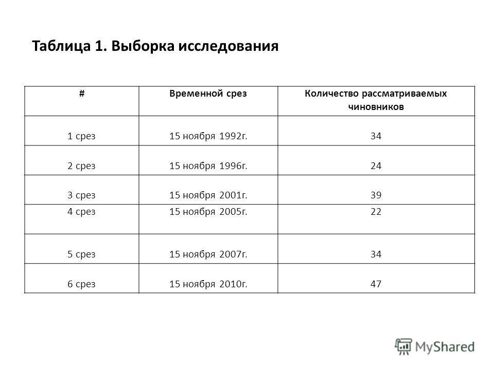 Таблица 1. Выборка исследования #Временной срезКоличество рассматриваемых чиновников 1 срез15 ноября 1992г.34 2 срез15 ноября 1996г.24 3 срез15 ноября 2001г.39 4 срез15 ноября 2005г.22 5 срез15 ноября 2007г.34 6 срез15 ноября 2010г.4747
