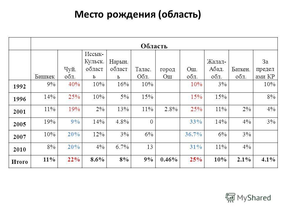 Место рождения (область) Область Бишкек Чуй. обл. Иссык- Кульск. област ь Нарын. област ь Талас. Обл. город Ош Ош. обл. Жалал- Абад. обл. Баткен. обл. За предел ами КР 1992 9%40%10%16%10% 3% 10% 1996 14%25%10%5%15% 8% 2001 11%19%2%13%11%2.8%25%11%2%4