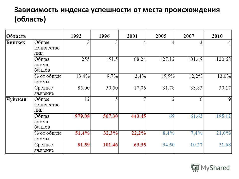Зависимость индекса успешности от места происхождения (область) Область199219962001200520072010 БишкекОбщее количество лиц 334434 Общая сумма баллов 255151.568.24127.12101.49120.68 % от общей суммы 13,4%9,7%3,4%15,5%12,2%13,0% Среднее значение 85,005