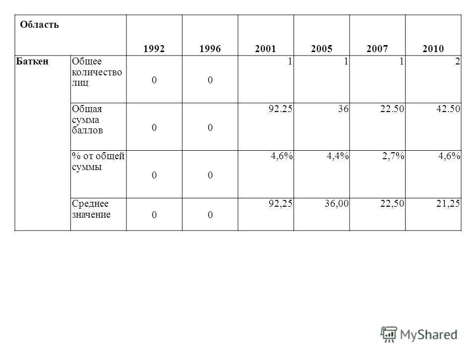 Область 199219962001200520072010 БаткенОбщее количество лиц 00 1112 Общая сумма баллов 00 92.253622.5042.50 % от общей суммы 00 4,6%4,4%2,7%4,6% Среднее значение 00 92,2536,0022,5021,25