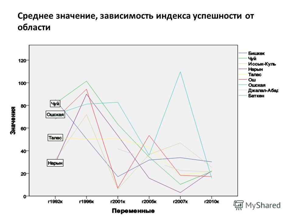 Среднее значение, зависимость индекса успешности от области
