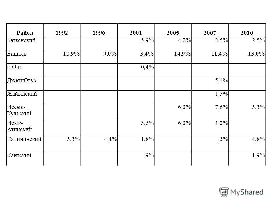 Район199219962001200520072010 Баткенский5,9%4,2%2,5% Бишкек12,9%9,0%3,4%14,9%11,4%13,0% г. Ош0,4% ДжетиОгуз5,1% Жайылский1,5% Иссык- Кульский 6,3%7,6%5,5% Исык- Атинский 3,6%6,3%1,2% Калининский5,5%4,4%1,8%,5%4,8% Кантский,9%1,9%