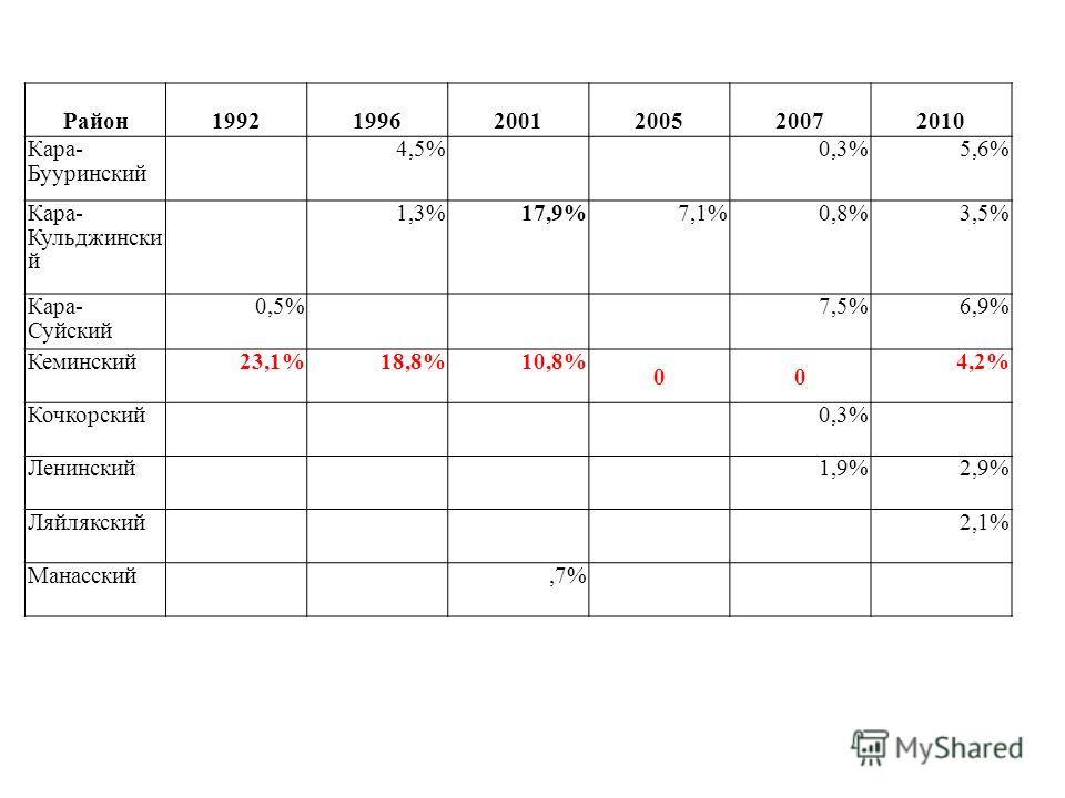 Район199219962001200520072010 Кара- Бууринский 4,5%0,3%5,6% Кара- Кульджински й 1,3%17,9%7,1%0,8%3,5% Кара- Суйский 0,5%7,5%6,9% Кеминский23,1%18,8%10,8% 00 4,2% Кочкорский0,3% Ленинский1,9%2,9% Ляйлякский2,1% Манасский,7%