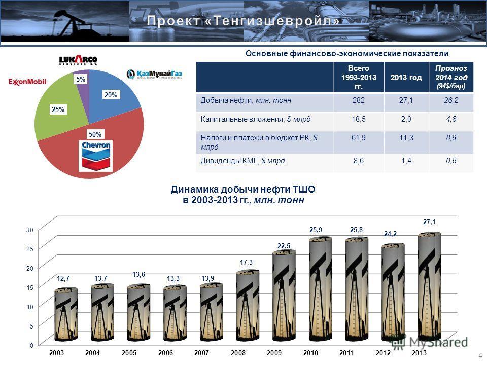 Основные финансово-экономические показатели Всего 1993-2013 гг. 2013 год Прогноз 2014 год (94$/бар) Добыча нефти, млн. тонн28227,126,2 Капитальные вложения, $ млрд.18,52,04,8 Налоги и платежи в бюджет РК, $ млрд. 61,911,38,9 Дивиденды КМГ, $ млрд.8,6