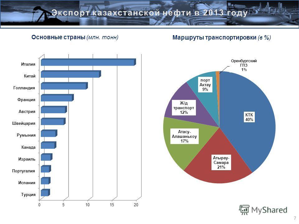 7 Основные страны (млн. тонн) Маршруты транспортировки (в %)