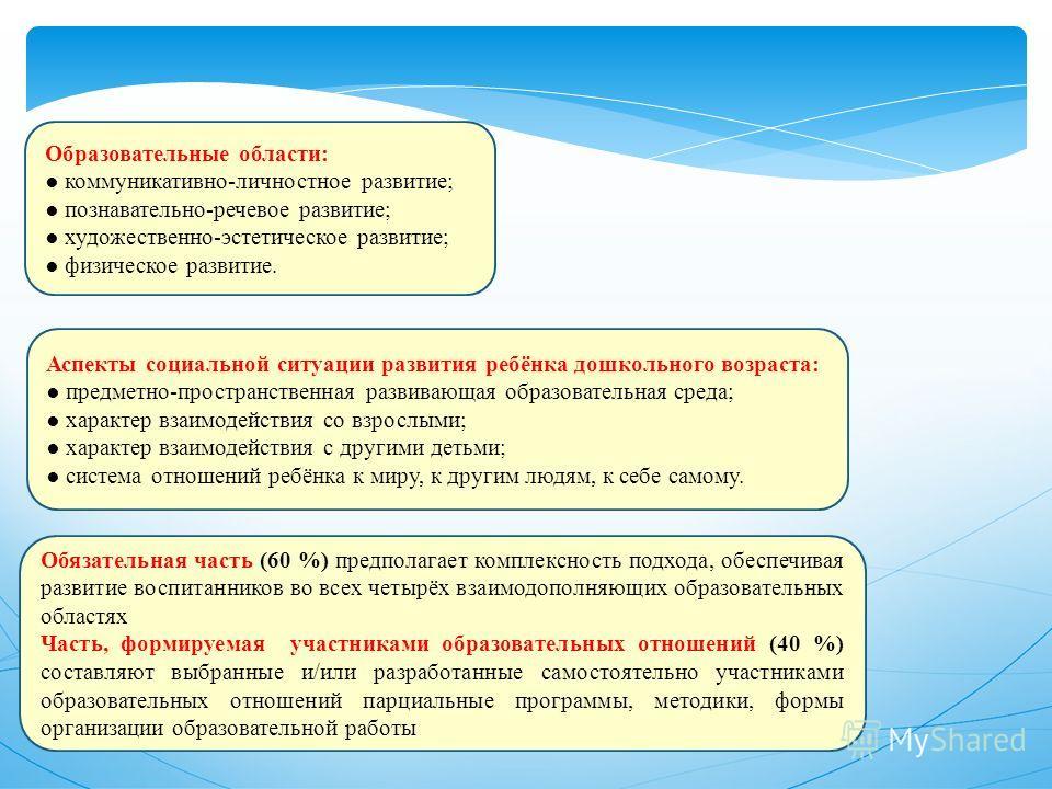 Образовательные области: коммуникативно-личностное развитие; познавательно-речевое развитие; художественно-эстетическое развитие; физическое развитие. Обязательная часть (60 %) предполагает комплексность подхода, обеспечивая развитие воспитанников во