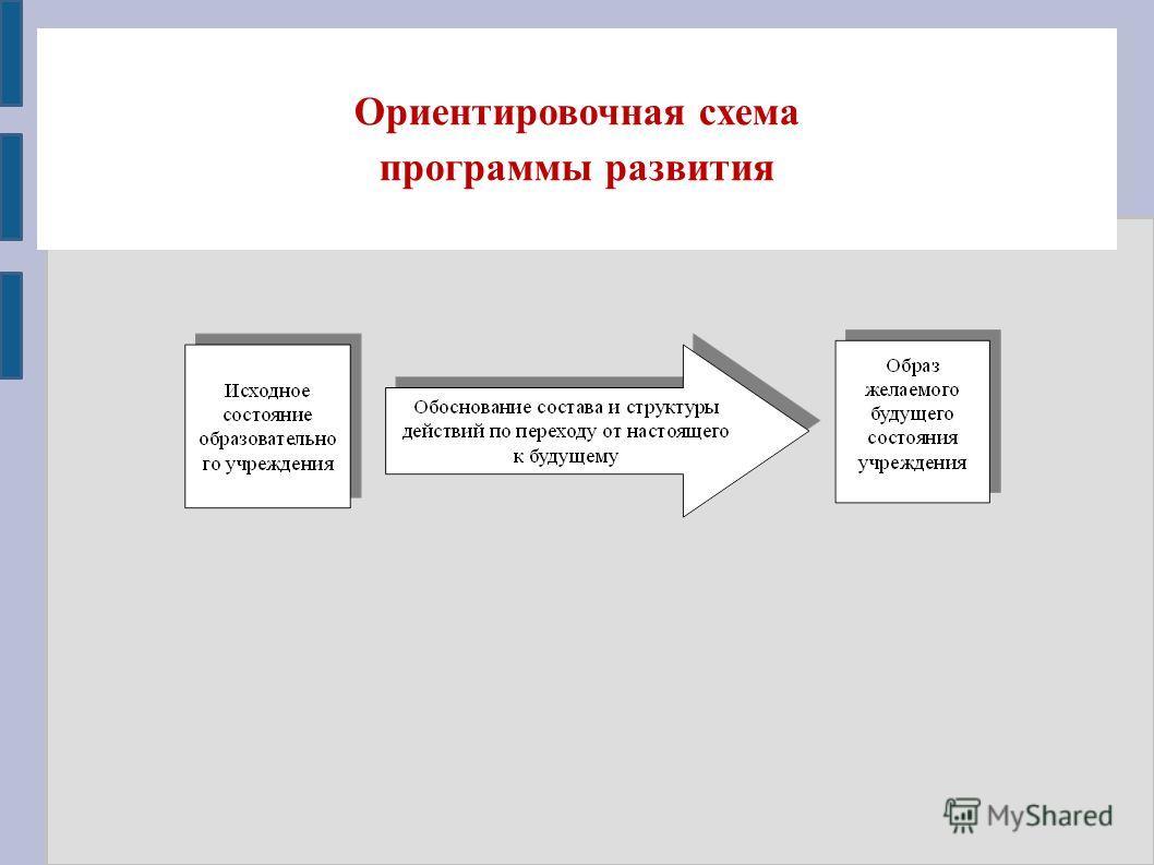Ориентировочная схема программы развития