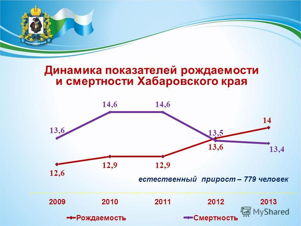Динамика показателей рождаемости и смертности Хабаровского края естественный прирост – 779 человек