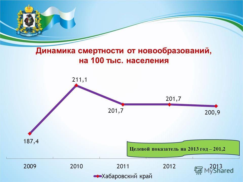 Динамика смертности от новообразований, на 100 тыс. населения