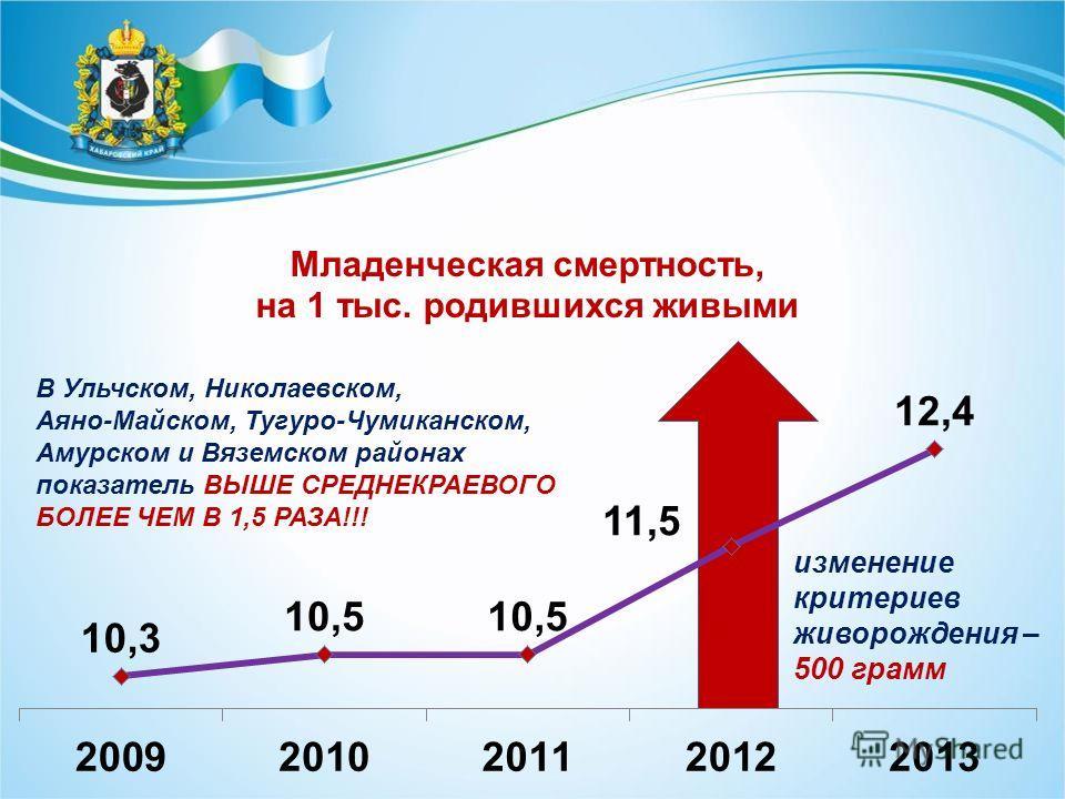 изменение критериев живорождения – 500 грамм В Ульчском, Николаевском, Аяно-Майском, Тугуро-Чумиканском, Амурском и Вяземском районах показатель ВЫШЕ СРЕДНЕКРАЕВОГО БОЛЕЕ ЧЕМ В 1,5 РАЗА!!!