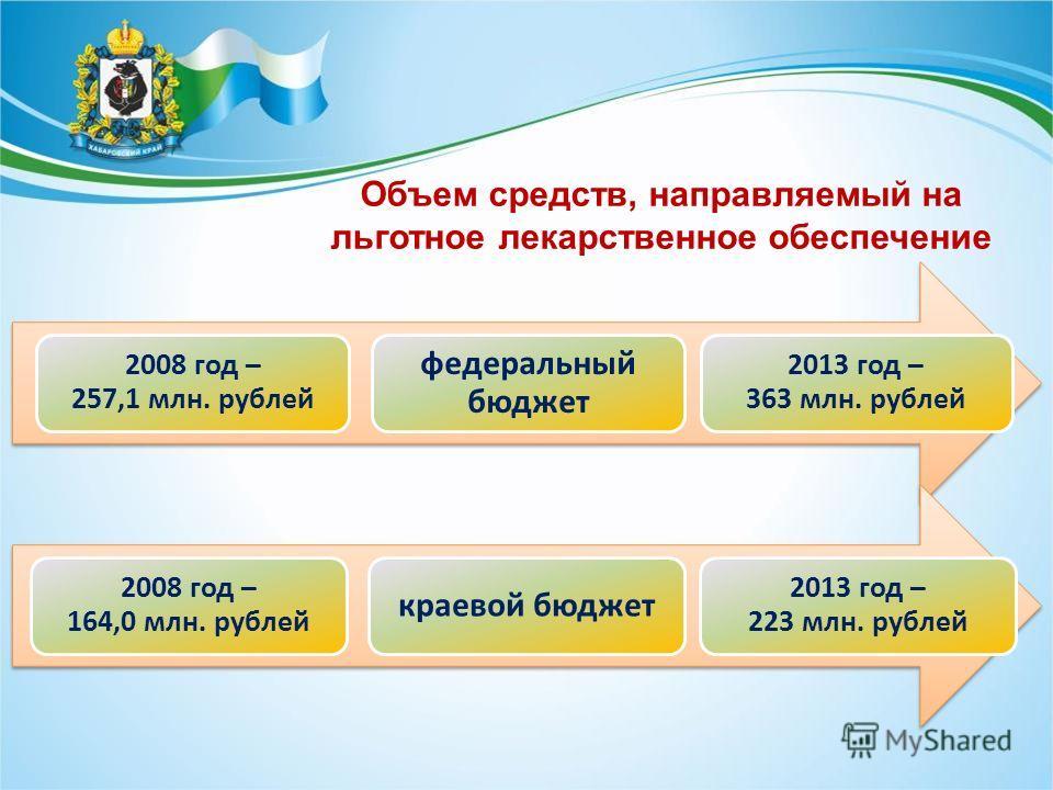 Объем средств, направляемый на льготное лекарственное обеспечение 2008 год – 257,1 млн. рублей федеральный бюджет 2013 год – 363 млн. рублей 2008 год – 164,0 млн. рублей краевой бюджет 2013 год – 223 млн. рублей