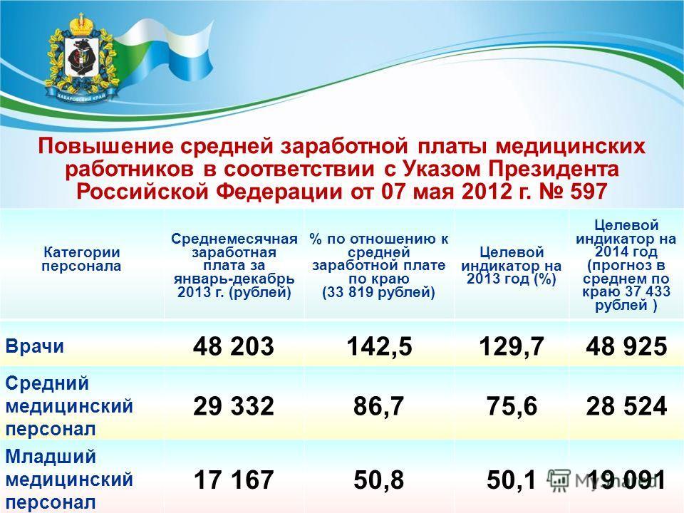 Категории персонала Среднемесячная заработная плата за январь-декабрь 2013 г. (рублей) % по отношению к средней заработной плате по краю (33 819 рублей) Целевой индикатор на 2013 год (%) Целевой индикатор на 2014 год (прогноз в среднем по краю 37 433