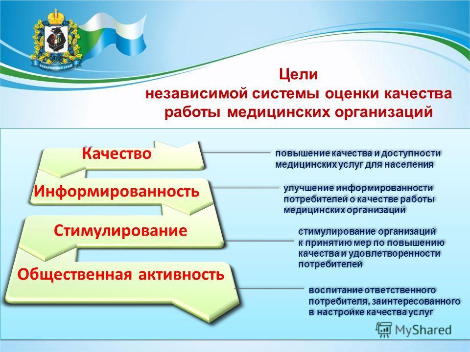Цели независимой системы оценки качества работы медицинских организаций