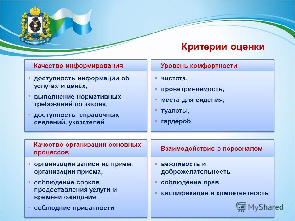 Качество информирования доступность информации об услугах и ценах, выполнение нормативных требований по закону, доступность справочных сведений, указателей доступность информации об услугах и ценах, выполнение нормативных требований по закону, доступ