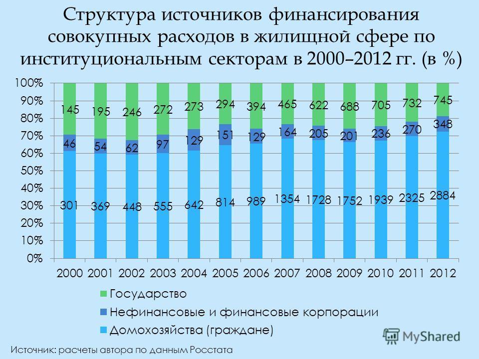 Структура источников финансирования совокупных расходов в жилищной сфере по институциональным секторам в 2000–2012 гг. (в %) Источник: расчеты автора по данным Росстата