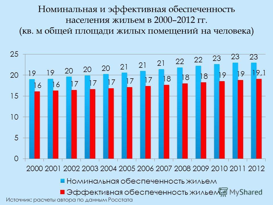 Номинальная и эффективная обеспеченность населения жильем в 2000–2012 гг. (кв. м общей площади жилых помещений на человека) Источник: расчеты автора по данным Росстата