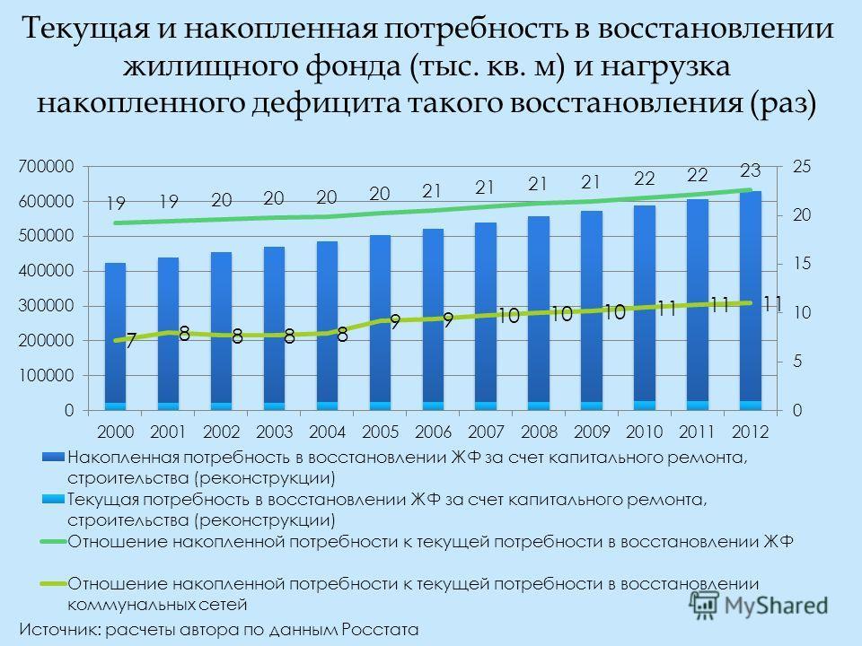 Текущая и накопленная потребность в восстановлении жилищного фонда (тыс. кв. м) и нагрузка накопленного дефицита такого восстановления (раз) Источник: расчеты автора по данным Росстата