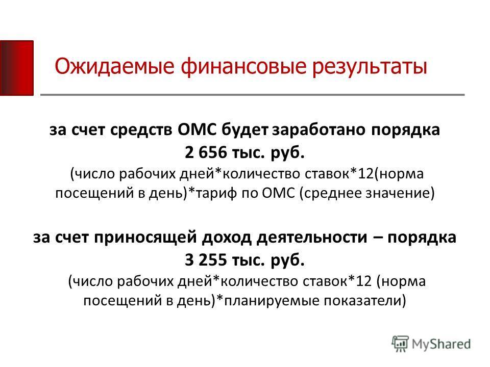 Ожидаемые финансовые результаты за счет средств ОМС будет заработано порядка 2 656 тыс. руб. (число рабочих дней*количество ставок*12(норма посещений в день)*тариф по ОМС (среднее значение) за счет приносящей доход деятельности – порядка 3 255 тыс. р