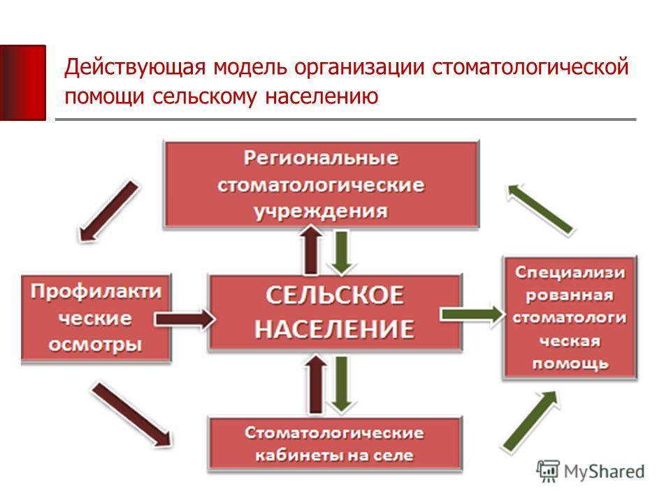 Действующая модель организации стоматологической помощи сельскому населению
