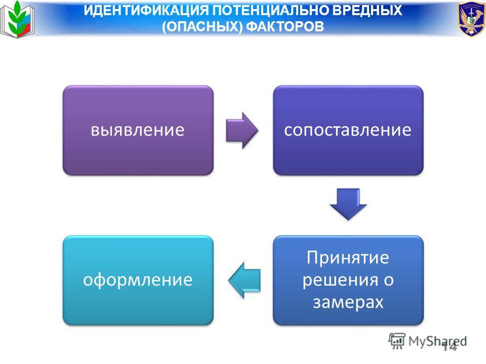 выявлениесопоставление Принятие решения о замерах оформление 14 ИДЕНТИФИКАЦИЯ ПОТЕНЦИАЛЬНО ВРЕДНЫХ (ОПАСНЫХ) ФАКТОРОВ