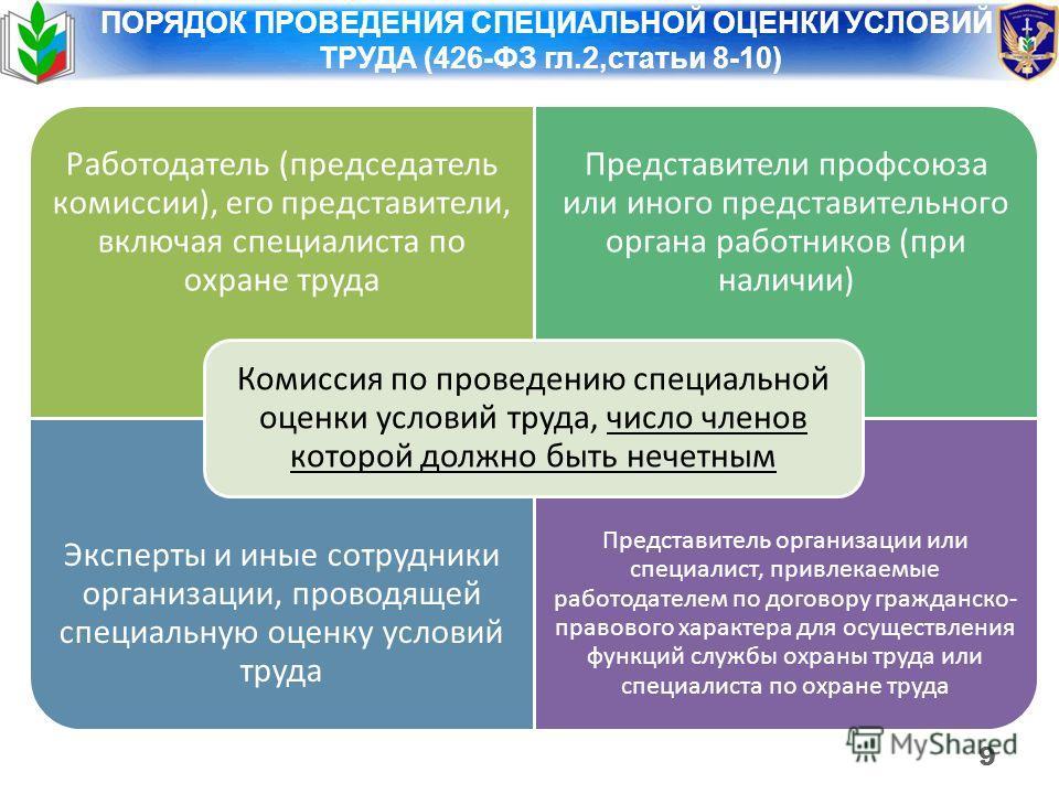 9 ПОРЯДОК ПРОВЕДЕНИЯ СПЕЦИАЛЬНОЙ ОЦЕНКИ УСЛОВИЙ ТРУДА (426-ФЗ гл.2,статьи 8-10) Работодатель (председатель комиссии), его представители, включая специалиста по охране труда Представители профсоюза или иного представительного органа работников (при на