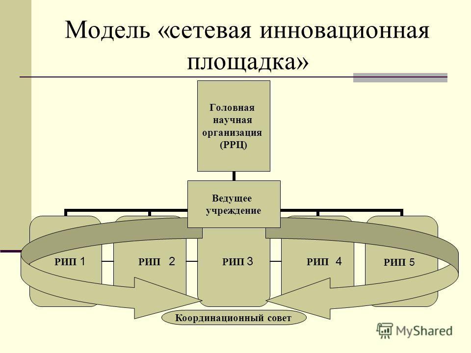 Модель «сетевая инновационная площадка» Ведущее учреждение Координационный совет 1234 РИП 5