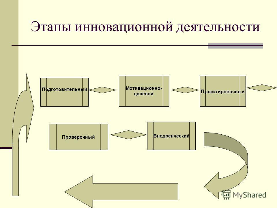 Этапы инновационной деятельности Подготовительный Мотивационно- целевой п роектировочный Внедренческий Проверочный