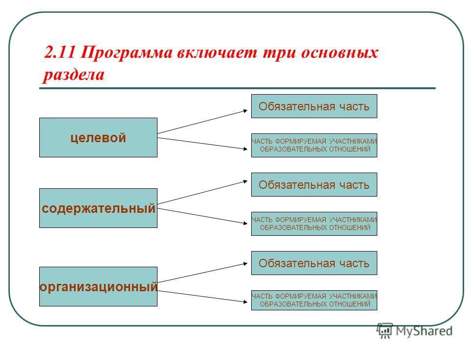 2.11 Программа включает три основных раздела целевой содержательный организационный Обязательная часть ЧАСТЬ ФОРМИРУЕМАЯ УЧАСТНИКАМИ ОБРАЗОВАТЕЛЬНЫХ ОТНОШЕНИЙ ЧАСТЬ ФОРМИРУЕМАЯ УЧАСТНИКАМИ ОБРАЗОВАТЕЛЬНЫХ ОТНОШЕНИЙ Обязательная часть ЧАСТЬ ФОРМИРУЕМА