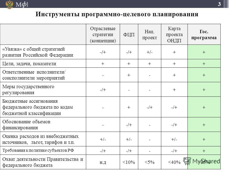 М ] ф 3 Инструменты программно-целевого планирования Отраслевые стратегии (концепции) ФЦП Нац. проект Карта проекта ОНДП Гос. программа «Увязка» с общей стратегией развития Российской Федерации -/+ +/-++ Цели, задачи, показатели +++++ Ответственные и