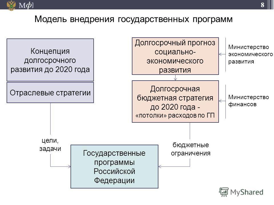 М ] ф 8 Модель внедрения государственных программ 18.05.2014 Концепция долгосрочного развития до 2020 года Долгосрочный прогноз социально- экономического развития Долгосрочная бюджетная стратегия до 2020 года - «потолки» расходов по ГП Отраслевые стр