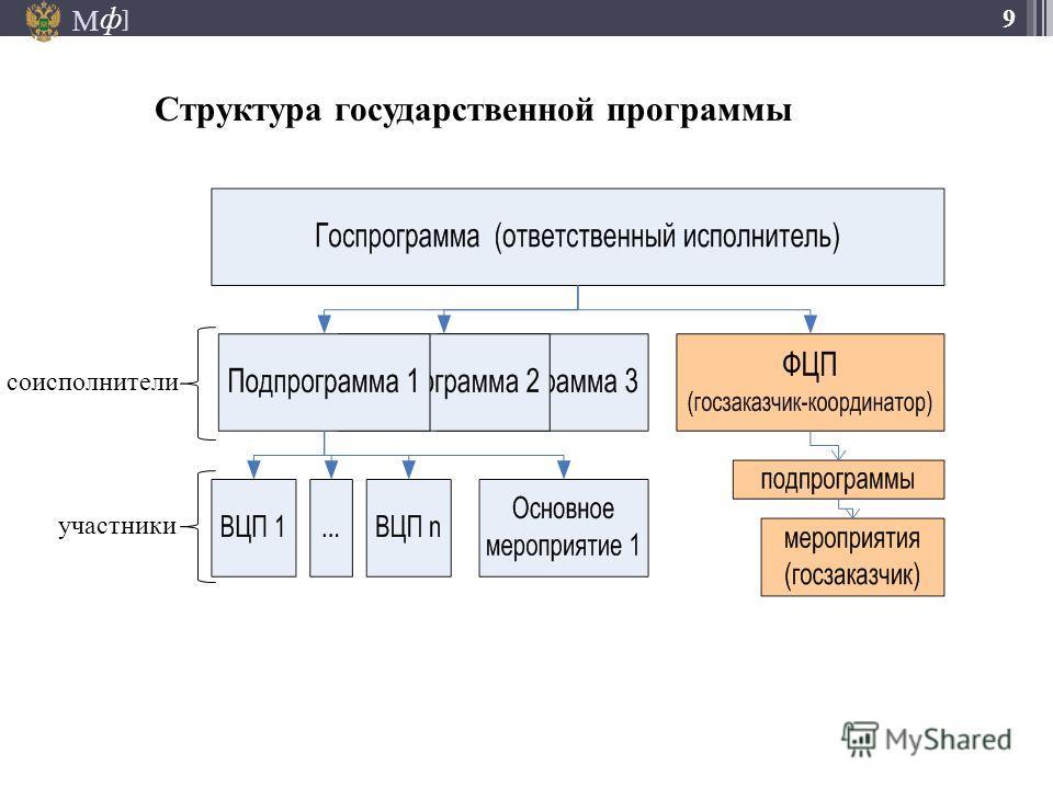 М ] ф 9 Структура государственной программы соисполнители участники
